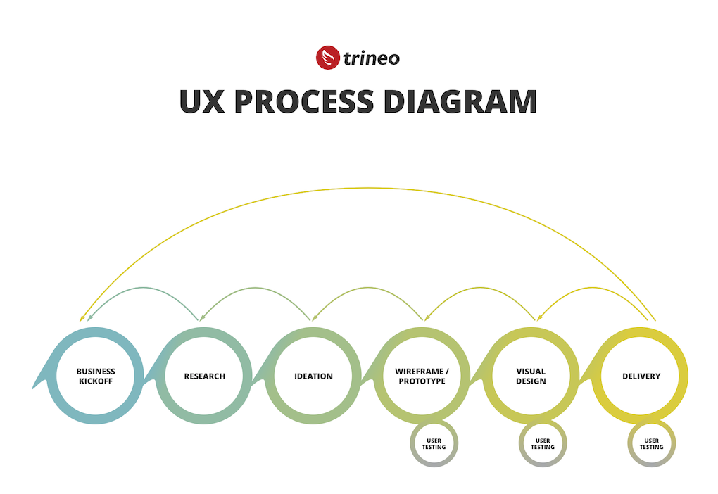 We'll collaborate with you through our six-stage, user-centric design process that can flex with your needs.